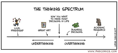 Detox Your Writing Strategies For Doctoral Researchers by Phd Comics The Thinking Spectrum