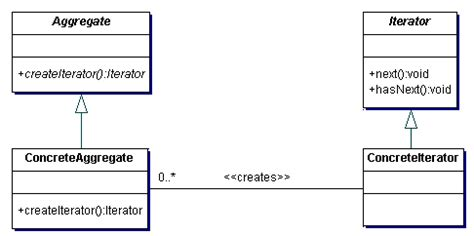 iterator design pattern in java code design class diagrams