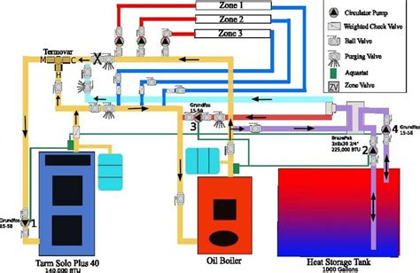 layout of boiler house diy open storage part 1 wood not oil