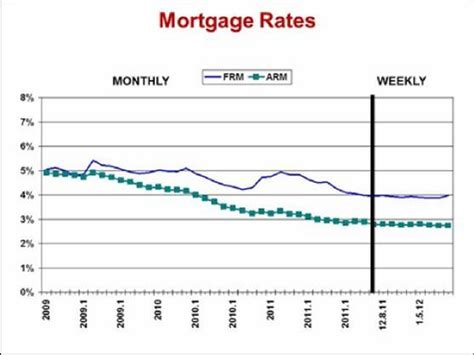 house mortgage rates rental house mortgage rates 28 images mortgage rates rental properties