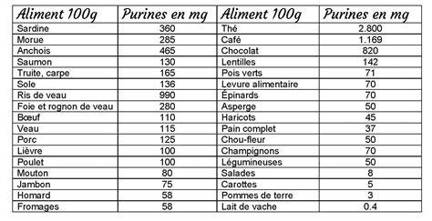 acidi urici alimenti r 233 gime anti goutte les aliments d 233 conseill 233 s et les