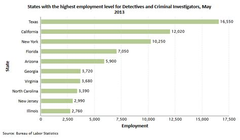 How Many Hours Do Officers Work by Officer And Detective Career And Information
