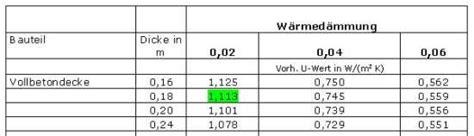 wert des hauses berechnen u wert betondecke berechnen der erforderlichen d 228 mmung