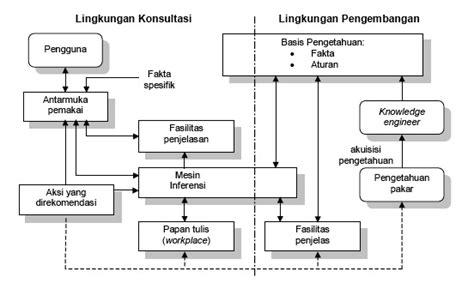 Dasar Dasar Organisasi Informasi contoh makalah sistem pakar pengertian prinsip dasar dan ciri cirinya