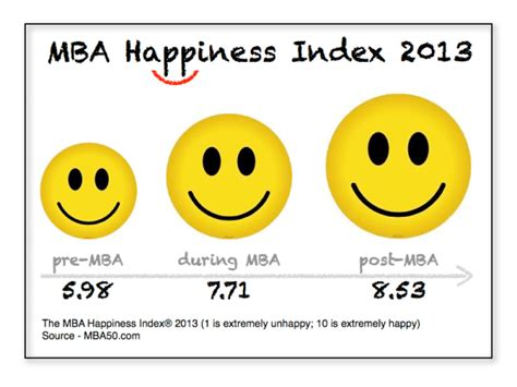 12 Month Mba Australia by An Mba Will Make You 42 6 Happier Mba News Australia