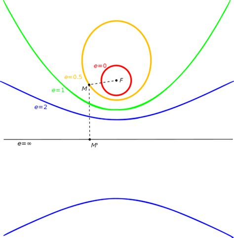 which is the best definition of a conic section etymology rhetoric vs mathematics ellipsis ellipse