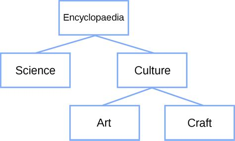 structure tree diagram tree structure
