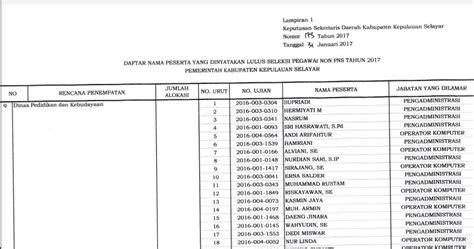 tesis manajemen akuntansi pemerintahan anak selayar daftar peserta yang lulus seleksi penerimaan