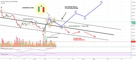 tradingview pattern recognition quot oh bitcoin and the disastrous evening star pattern