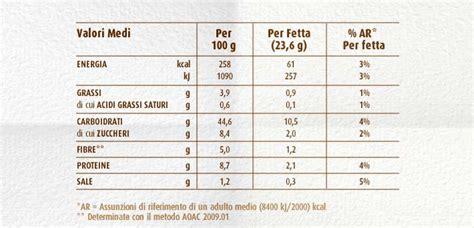 tabella dei carboidrati negli alimenti calcolo carboidrati netti negli alimenti