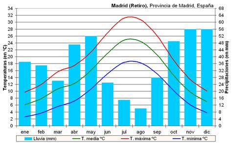 oscilacion termica clima mediterraneo isla de calor