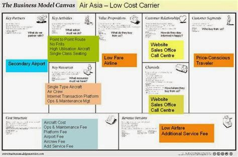 air asia x can the low cost model go long haul innovator or follower business model low cost carrier