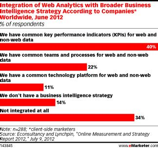 On Useless Corporate Websites by Web Analytics Are Useless Don 180 T You Think