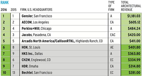 architecture company ranking top 300 architecture firms