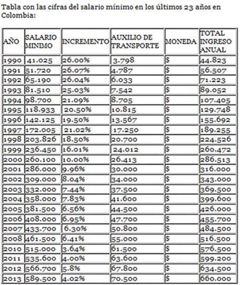 nuevo salario minimo 2014 colombia autos weblog nuevo aumento al salario minimo en colombia html autos