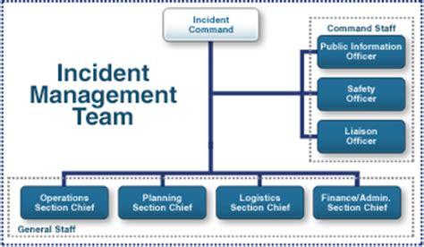 Incident Management Communication Template Is700 0534 Incident Management Communication Template