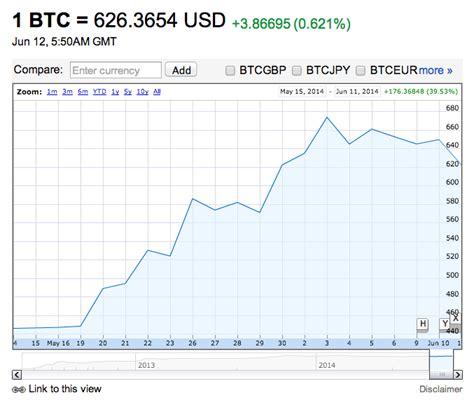 bitcoin yahoo finance google and yahoo finance show bitcoin prices