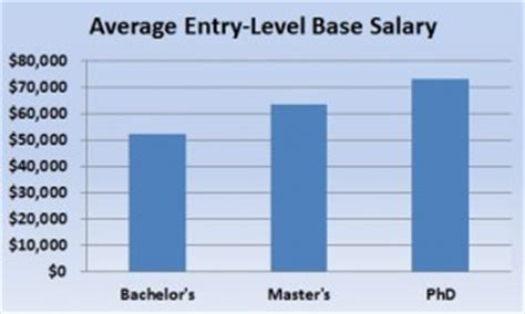 Entry Level Mba Salary 2013 by Hiring Archives Page 2 Of 3 Burtch Works