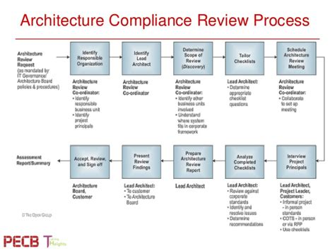 review process template pecb webinar aligning itil iso 20000 service design and