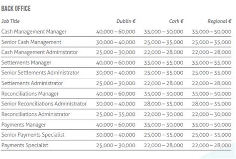 banking 3 irishjobs career advice