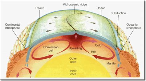 movement of lithospheric plates diagram earthquake tectonic plates boundaries oceanic plates