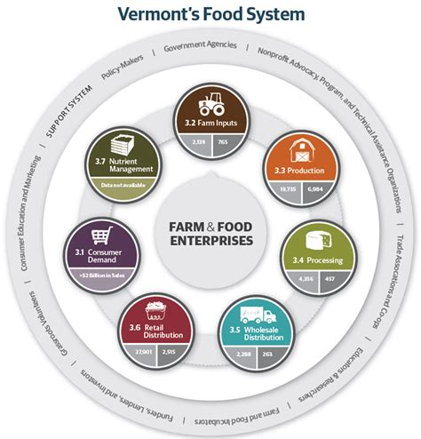 food diagram hello cow s agricultural network
