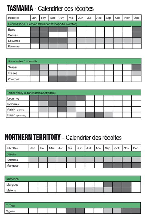Calendrier Washington Saisons Fruit Picking Calendrier Des R 233 Coltes