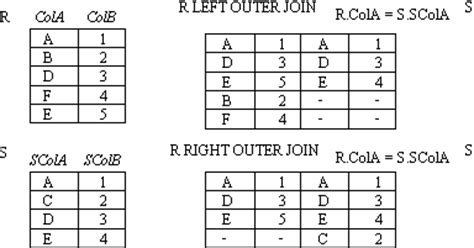 repository pattern join tables relational algebra