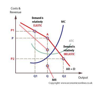 diagram of oligopoly the economist oligopolies in malaysia