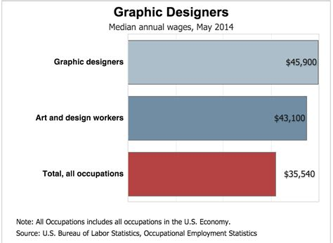 home designer job salary nauhuri com graphic design salary neuesten design