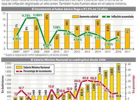 incremento salarial 2016 en bolivia newhairstylesformen2014com nuevo aumento salarial en bolivia 2016 incremento salarial