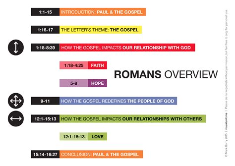 Outline Of The Book Of Romans by Romans Visual Unit
