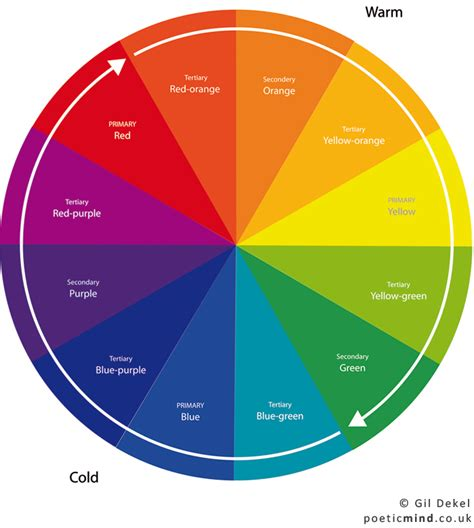 picture of color wheel the colour wheel poetic mind
