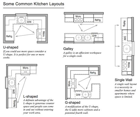 common kitchen layouts home design