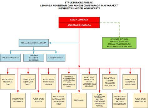 skripsi akuntansi organisasi nirlaba skripsi wikipedia bahasa indonesia ensiklopedia bebas