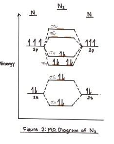 mot diagram of oxygen what is the mot electron configuration of o2 2 quora