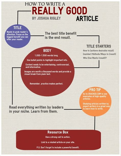 How To Write A Really Essay by Infographic How To Write A Really Article Warrior Forum The 1 Digital Marketing Forum