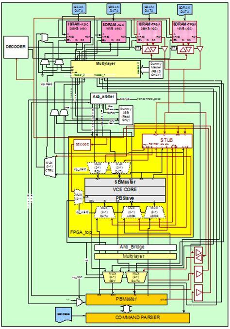 design environment fpga soc ip qualification emulation environment