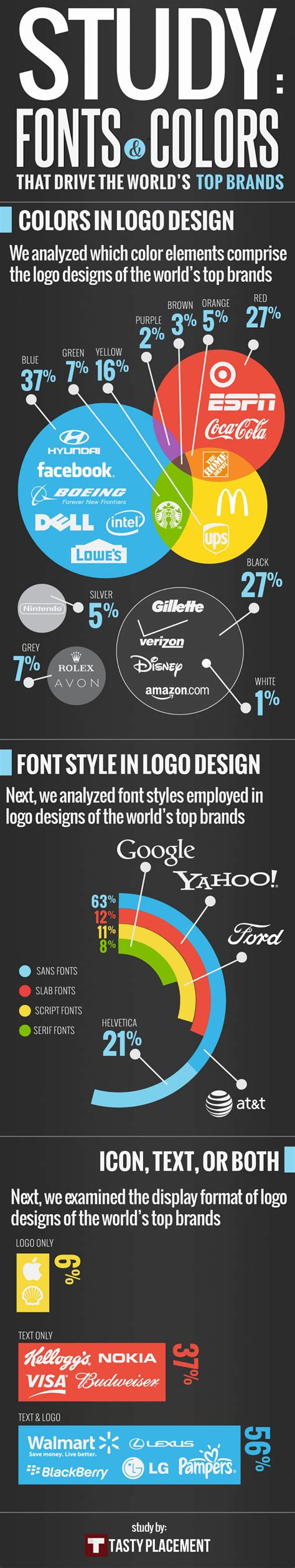 typography major most popular fonts used in major brand logos
