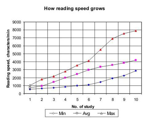 speed reading how to your reading speed and comprehension in less than 24 hours ã a scientific guide on how to read better and faster books speed reading software best reader results of studies
