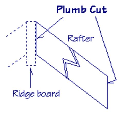 Cut Plumb by Dave S Construction Dictionary