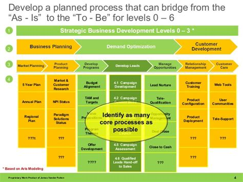 process road map process roadmap for lead management