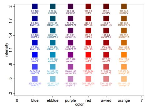 stata code for designing custom graph colors race