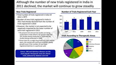 Mba In Clinical Research Management In India by Clinical Trials Market In India 2012