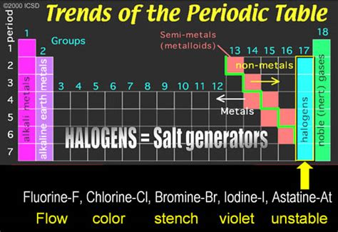 What Are Halogen Mrcrepresentativeelements 7 Elements