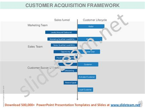 acquisition strategy template customer acquisition strategy ppt templates