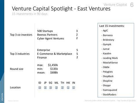 Best Venture Capital Mba Programs by Venture Capital Spotlight East