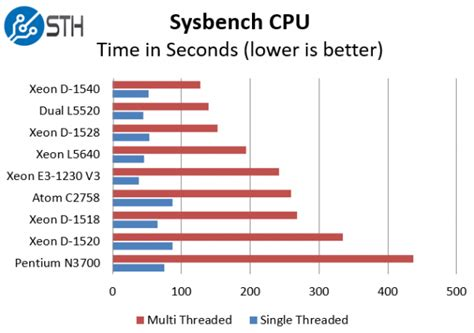 bench test cpu exclusive intel xeon d 1528 benchmarks 6 core xeon d is