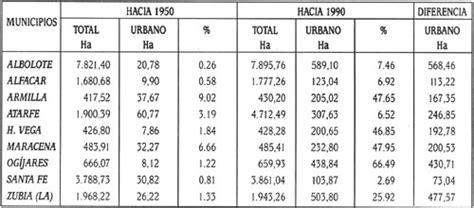 tabla de compatibilidad de usos de suelo el consumo del uso de suelo urbano en la franja rururbana