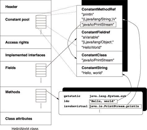 format html using java apache commons bcel the java virtual machine